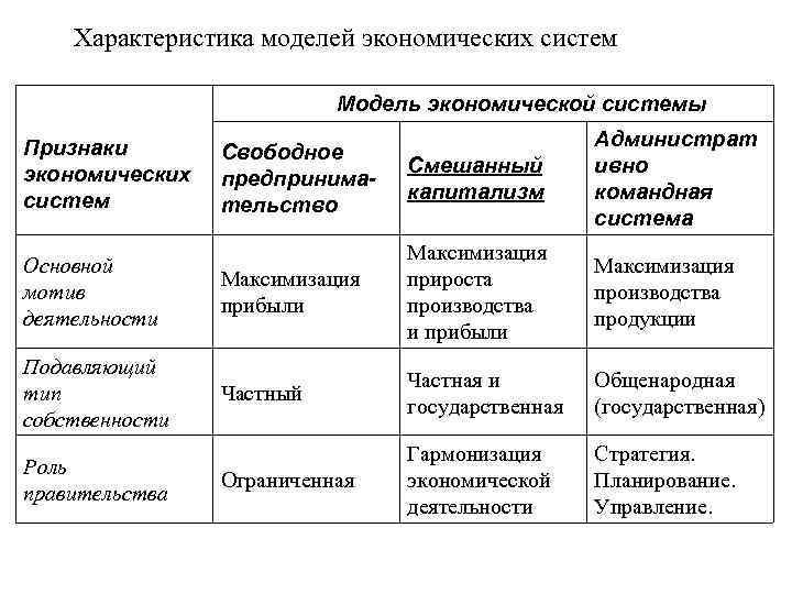 Характеристика моделей экономических систем Модель экономической системы Свободное предпринимательство Смешанный капитализм Администрат ивно командная