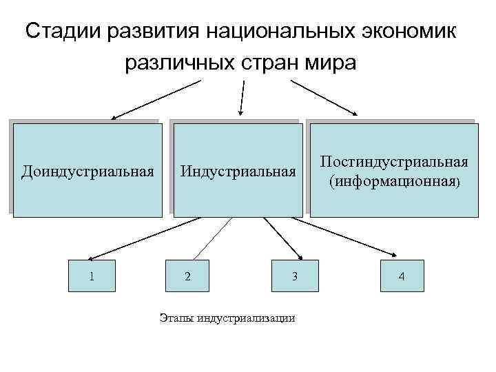 Стадии развития национальных экономик различных стран мира Доиндустриальная 1 Индустриальная 2 3 Этапы индустриализации
