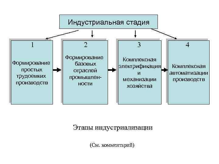 Индустриальная стадия 1 Формирование простых трудоемких производств 2 3 Формирование базовых отраслей промышленности 4
