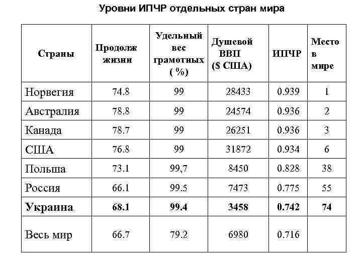 Уровни ИПЧР отдельных стран мира Страны Продолж жизни Удельный Душевой вес ВВП грамотных ($
