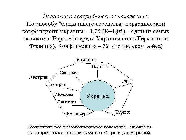 Экономико-географическое положение. По способу