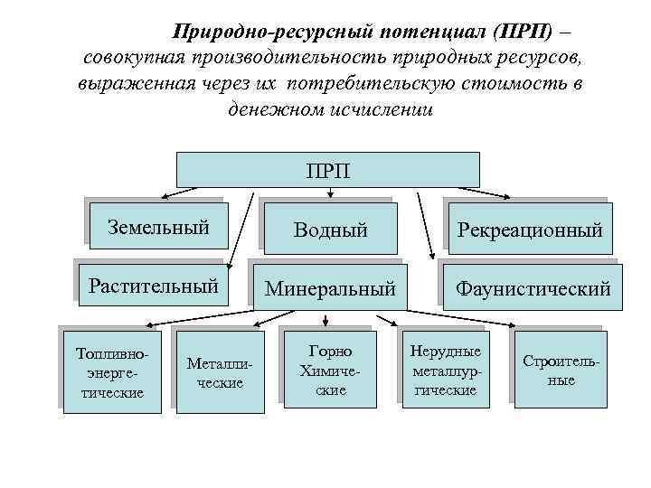 Природно-ресурсный потенциал (ПРП) – совокупная производительность природных ресурсов, выраженная через их потребительскую стоимость в