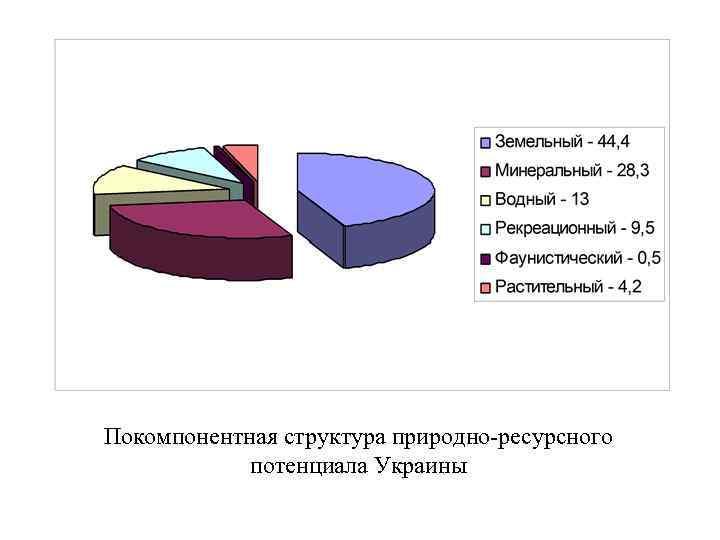 Покомпонентная структура природно-ресурсного потенциала Украины