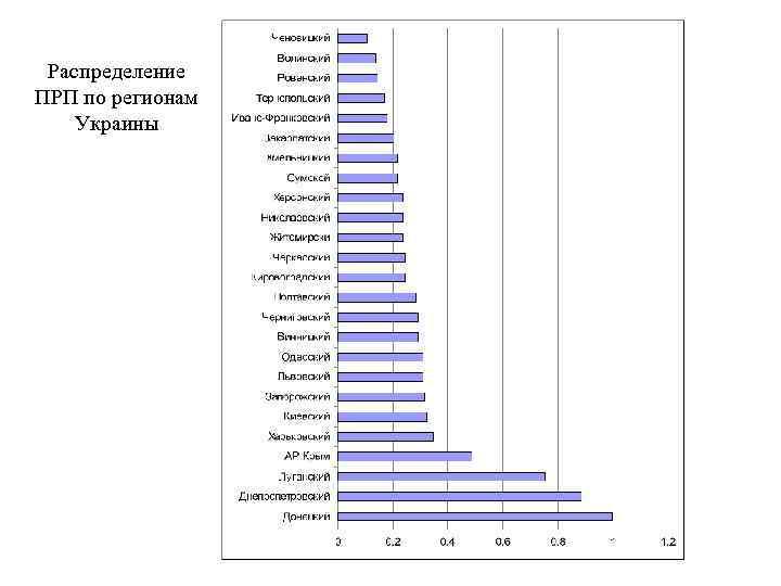 Распределение ПРП по регионам Украины