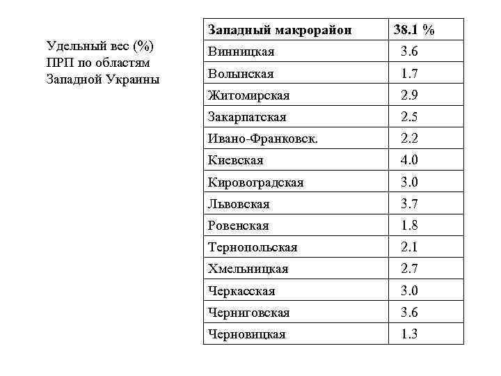 Западный макрорайон Удельный вес (%) ПРП по областям Западной Украины 38. 1 % Винницкая