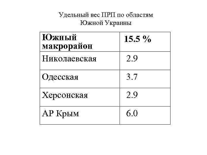 Удельный вес ПРП по областям Южной Украины Южный макрорайон Николаевская 15. 5 % Одесская