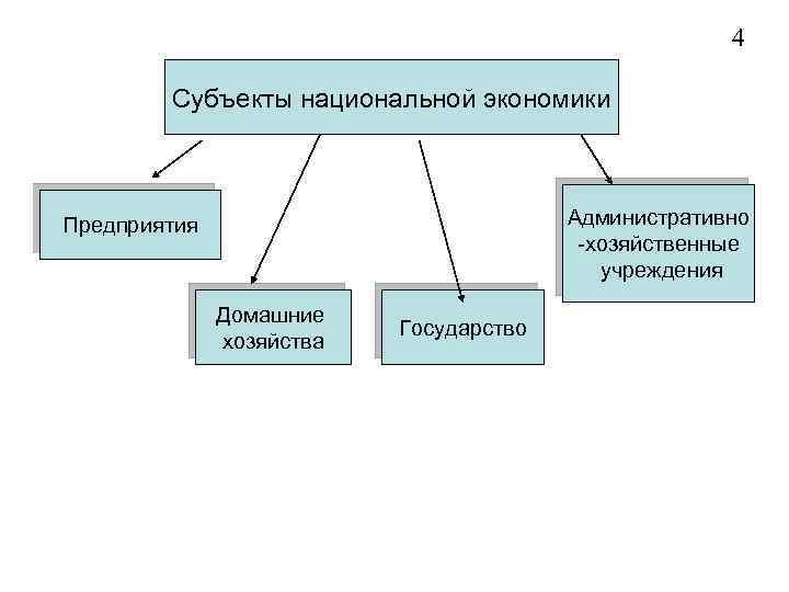 4 Субъекты национальной экономики Административно -хозяйственные учреждения Предприятия Домашние хозяйства Государство