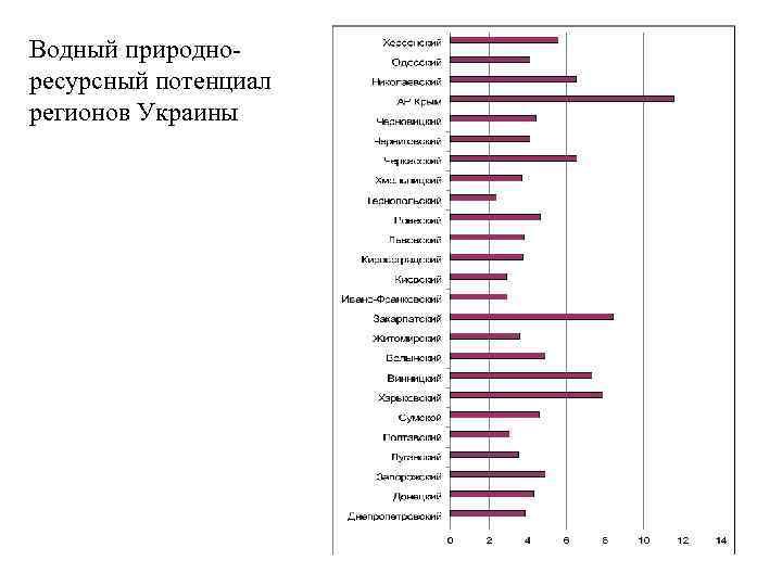 Водный природноресурсный потенциал регионов Украины