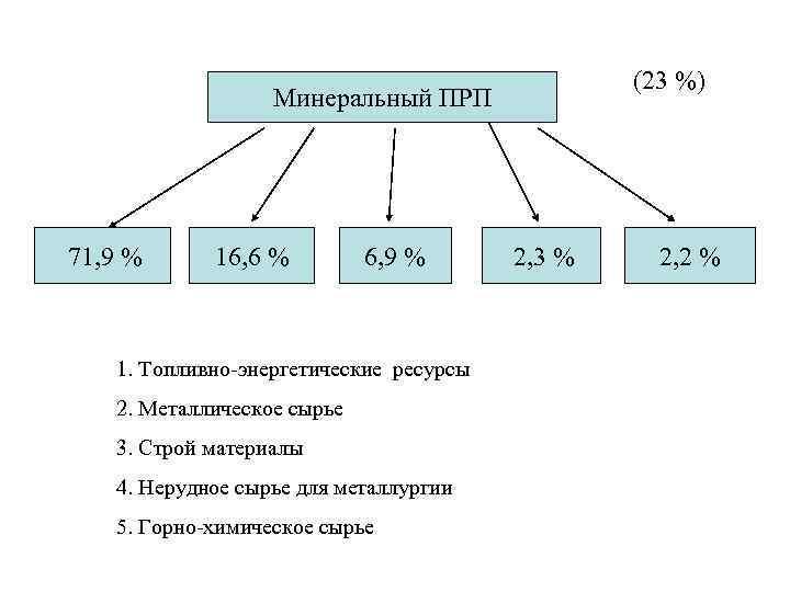 (23 %) Минеральный ПРП 71, 9 % 16, 6 % 6, 9 % 1.