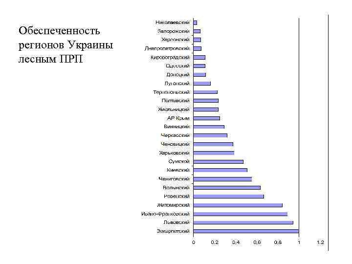 Обеспеченность регионов Украины лесным ПРП