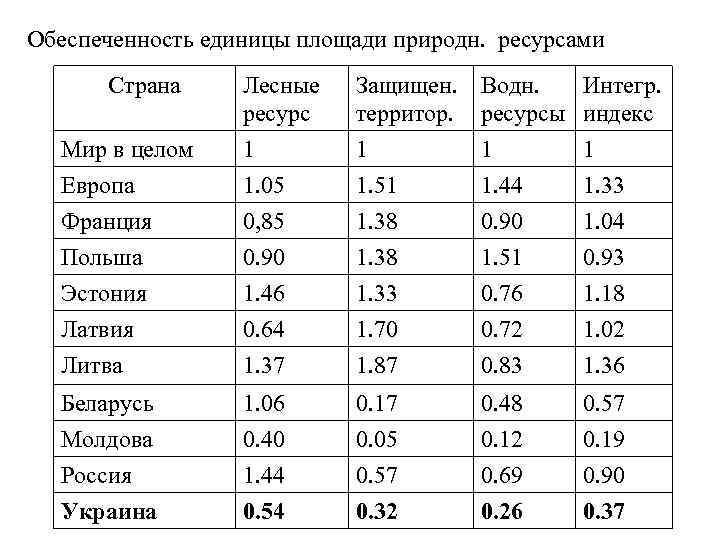 Обеспеченность единицы площади природн. ресурсами Страна Мир в целом Европа Лесные ресурс 1 1.