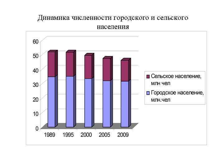 Динамика численности городского и сельского населения