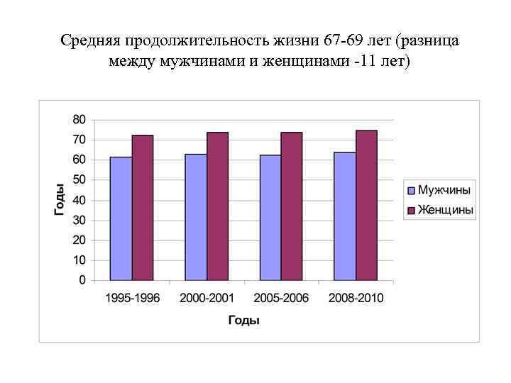 Средняя продолжительность жизни 67 -69 лет (разница между мужчинами и женщинами -11 лет)