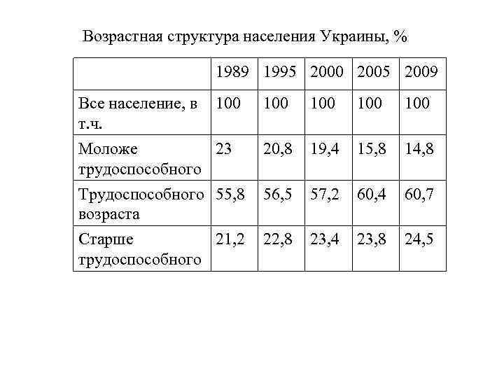 Возрастная структура населения Украины, % 1989 1995 2000 2005 2009 Все население, в т.