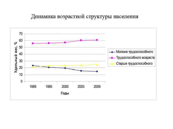 Динамика возрастной структуры населения