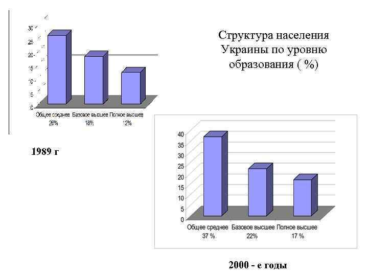Структура населения Украины по уровню образования ( %) 1989 г 2000 - е годы