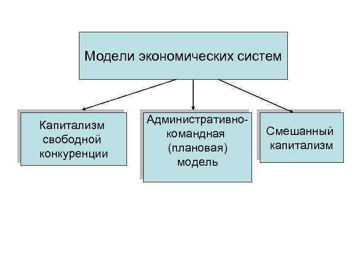 Модели экономических систем Капитализм свободной конкуренции Административнокомандная (плановая) модель Смешанный капитализм