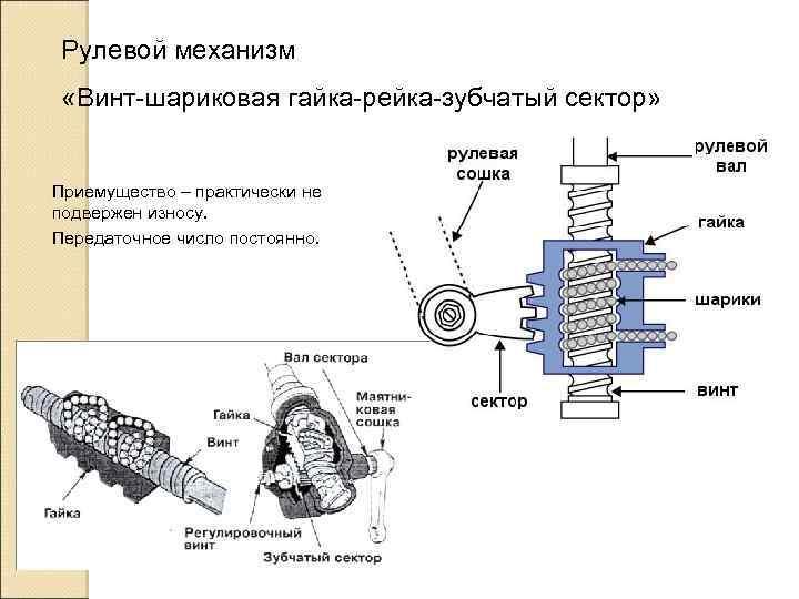 Рулевой механизм «Винт-шариковая гайка-рейка-зубчатый сектор» Приемущество – практически не подвержен износу. Передаточное число постоянно.