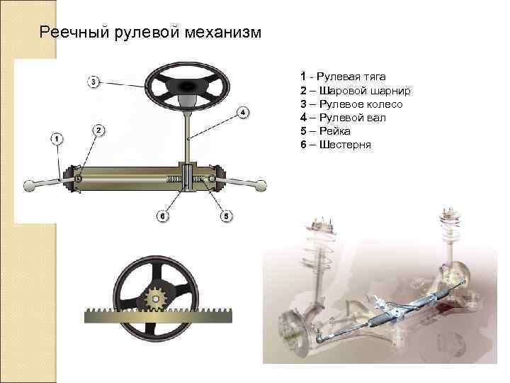 Реечный рулевой механизм 1 - Рулевая тяга 2 – Шаровой шарнир 3 – Рулевое