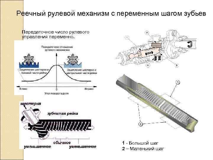 Реечный рулевой механизм с переменным шагом зубьев Передаточное число рулевого управления переменно. 1 -