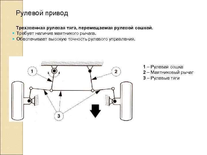 Рулевой привод Трехзвенная рулевая тяга, перемещаемая рулевой сошкой. § Требует наличие маятникого рычага. §
