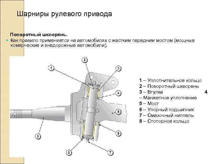 Шарниры рулевого привода Поворотный шкворень. § Как правило применяется на автомобилях с жестким передним