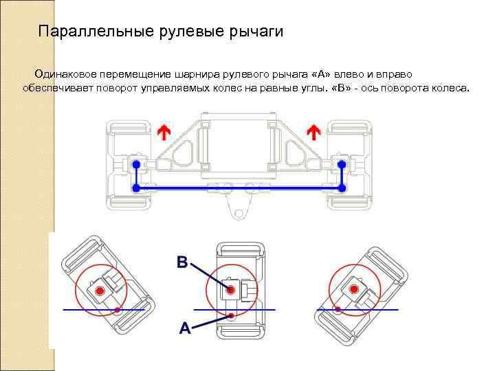Параллельные рулевые рычаги Одинаковое перемещение шарнира рулевого рычага «А» влево и вправо обеспечивает поворот
