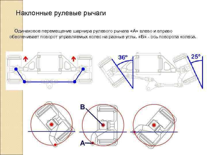 Наклонные рулевые рычаги Одинаковое перемещение шарнира рулевого рычага «А» влево и вправо обеспечивает поворот