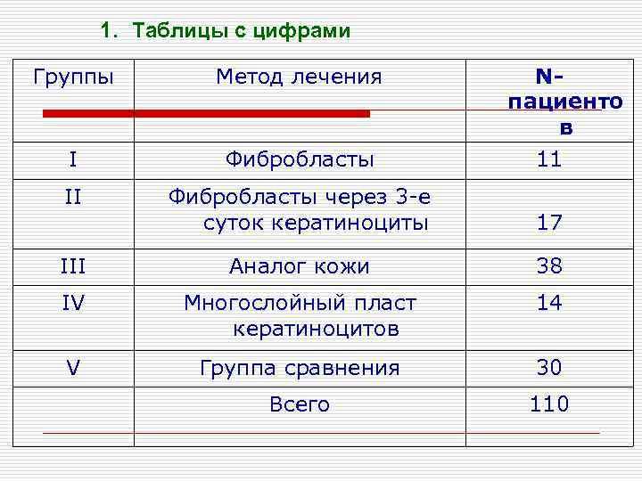 1. Таблицы с цифрами Группы Метод лечения Nпациенто в 11 I Фибробласты II Фибробласты