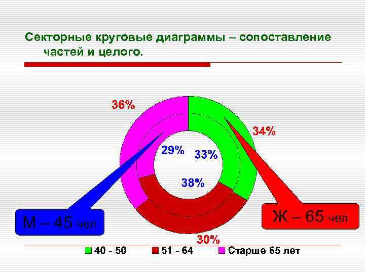 Секторные круговые диаграммы – сопоставление частей и целого. М – 45 чел Ж –