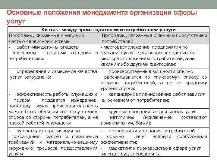Основные положения менеджмента организаций сферы услуг Контакт между производителем и потребителем услуги Проблемы, связанные