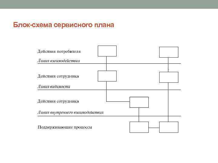 Блок-схема сервисного плана