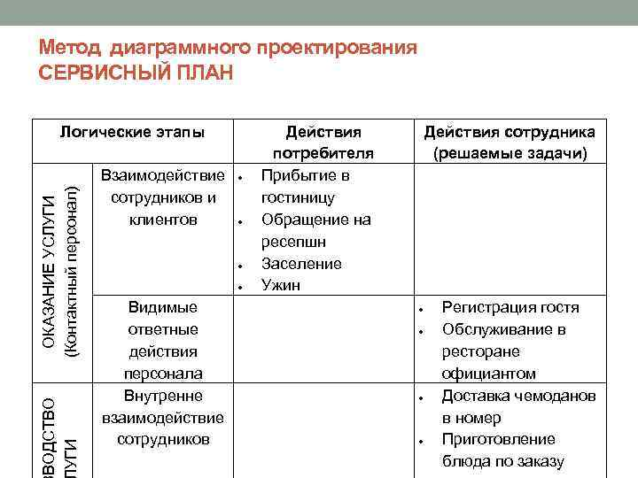 Метод диаграммного проектирования СЕРВИСНЫЙ ПЛАН ВОДСТВО УГИ ОКАЗАНИЕ УСЛУГИ (Контактный персонал) Логические этапы Взаимодействие