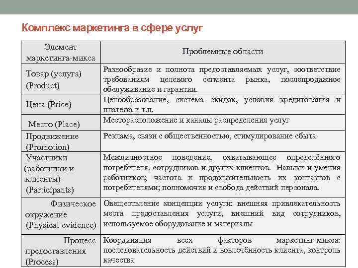 Комплекс маркетинга в сфере услуг Элемент маркетинга-микса Товар (услуга) (Product) Цена (Price) Место (Place)
