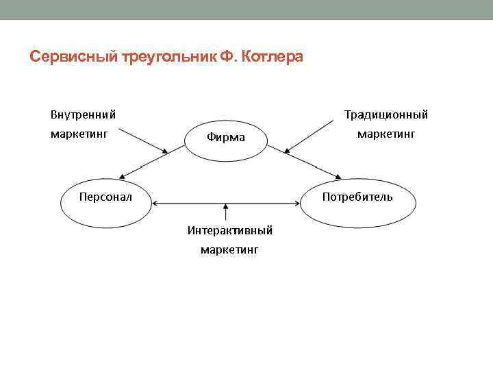 Сервисный треугольник Ф. Котлера