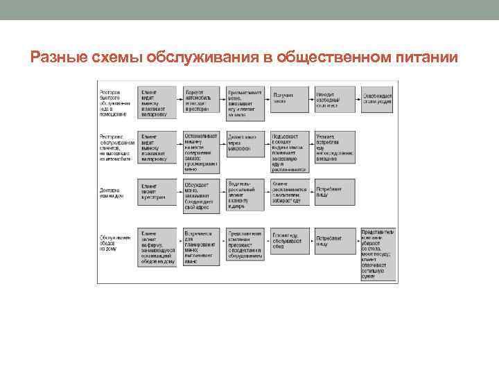 Разные схемы обслуживания в общественном питании