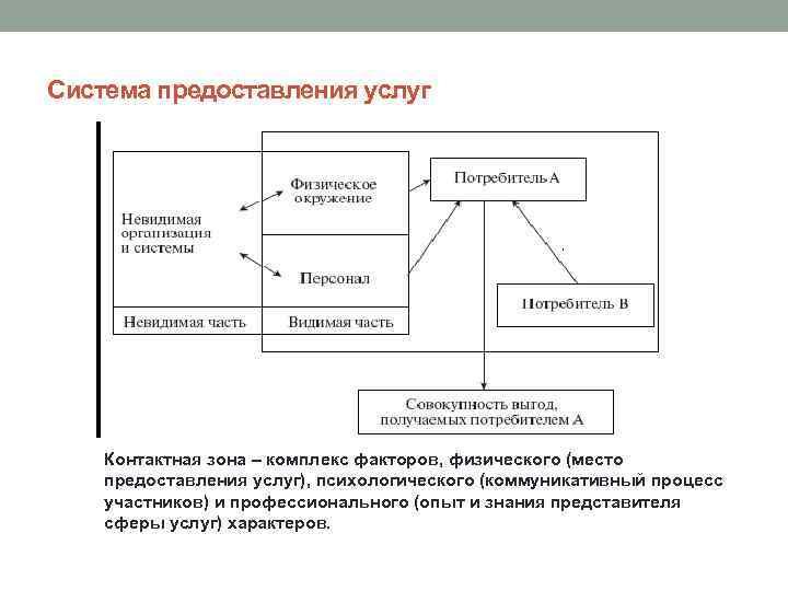 Система предоставления услуг Контактная зона – комплекс факторов, физического (место предоставления услуг), психологического (коммуникативный