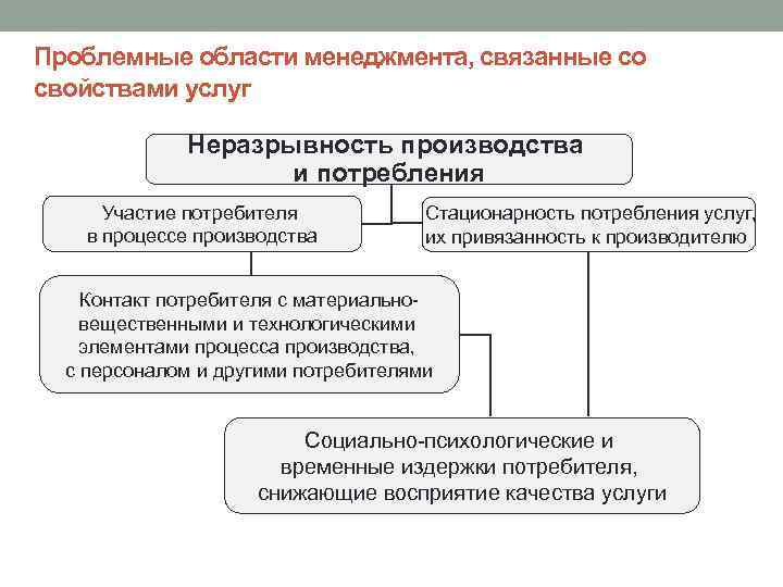 Проблемные области менеджмента, связанные со свойствами услуг Неразрывность производства и потребления Участие потребителя в