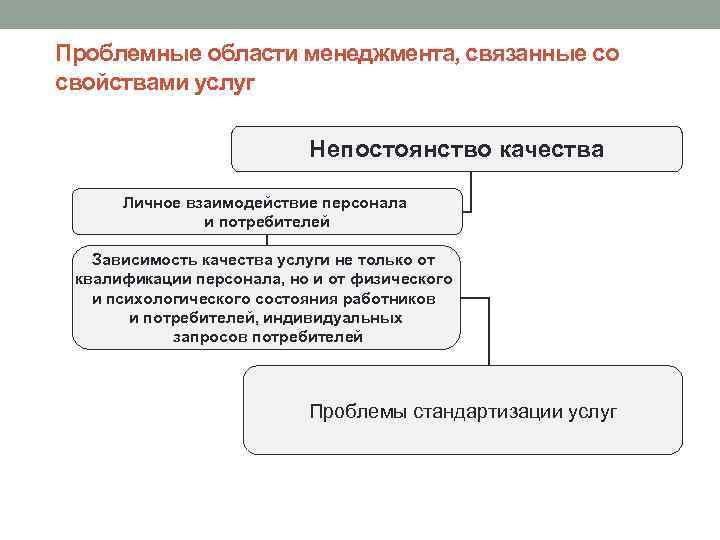 Проблемные области менеджмента, связанные со свойствами услуг Непостоянство качества Личное взаимодействие персонала и потребителей