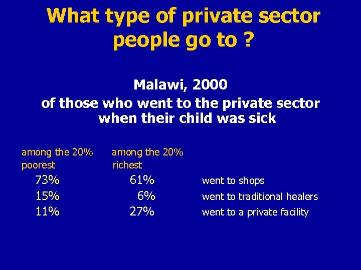 What type of private sector people go to ? Malawi, 2000 of those who