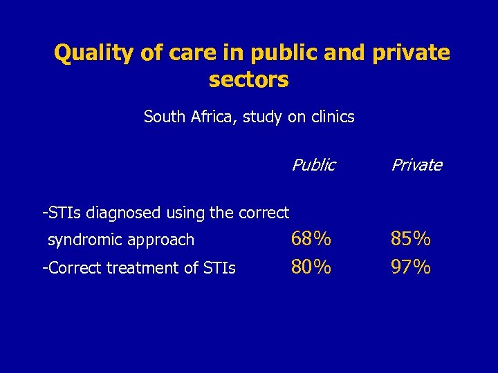 Quality of care in public and private sectors South Africa, study on clinics Public