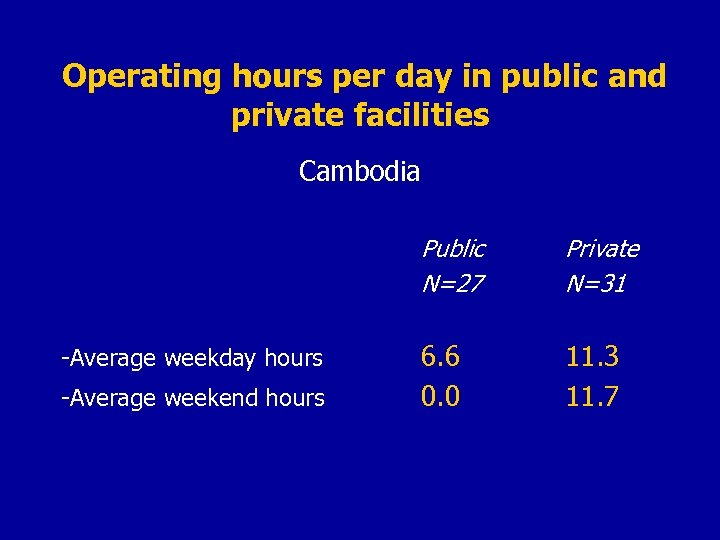 Operating hours per day in public and private facilities Cambodia Public N=27 -Average weekday