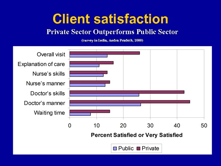 Client satisfaction Private Sector Outperforms Public Sector (survey in India, Andra Pradesh, 2000) Andhra