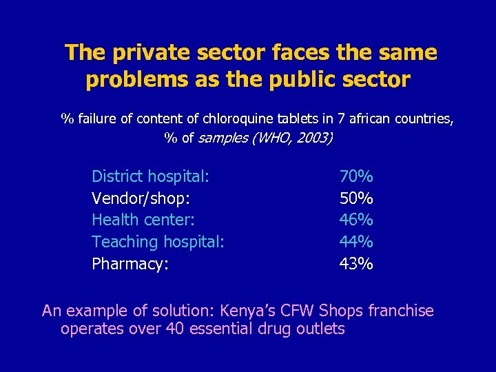 The private sector faces the same problems as the public sector % failure of