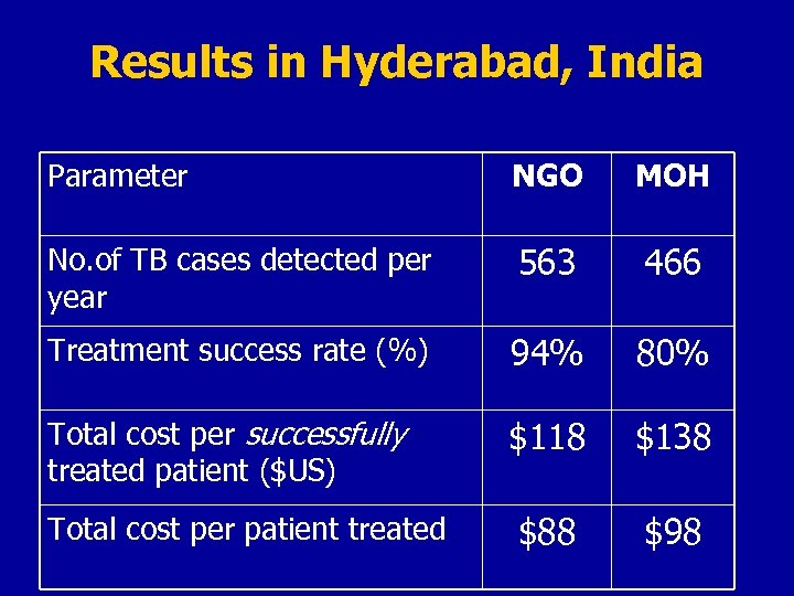 Results in Hyderabad, India Parameter NGO MOH No. of TB cases detected per year