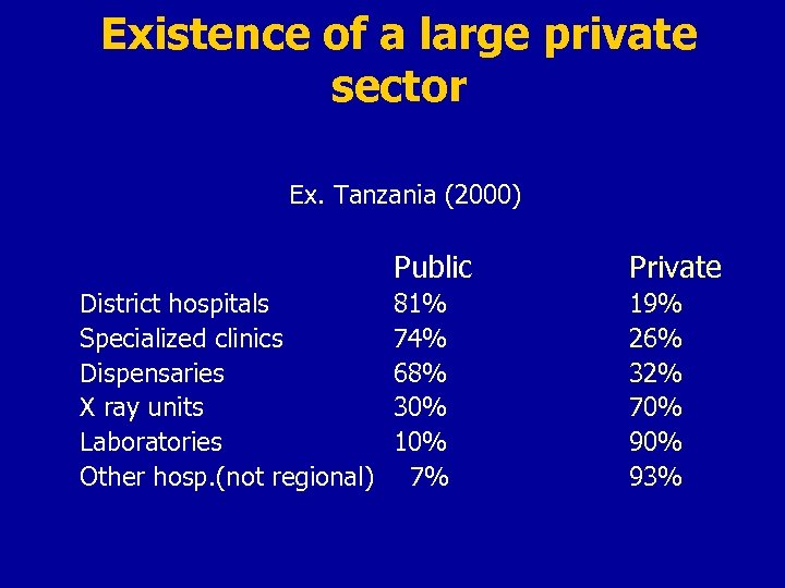 Existence of a large private sector Ex. Tanzania (2000) Public District hospitals Specialized clinics