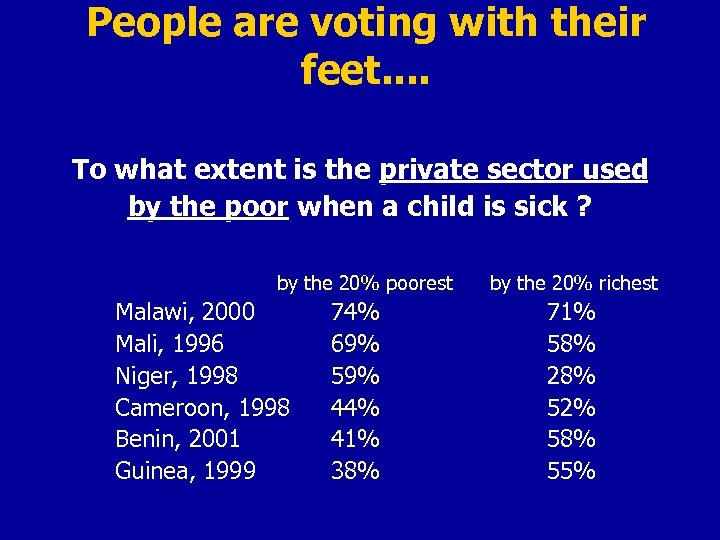 People are voting with their feet. . To what extent is the private sector