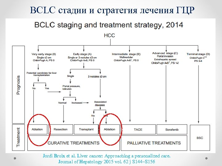 BCLC стадии и стратегия лечения ГЦР Jordi Bruix еt al. Liver cancer: Approaching a
