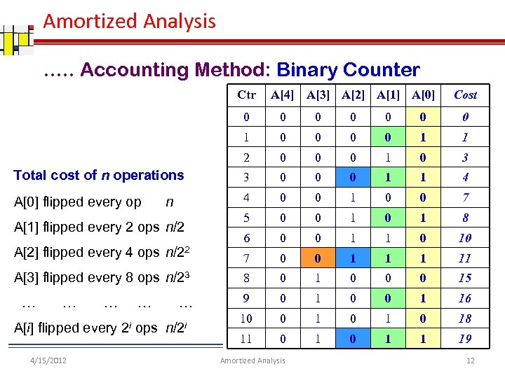 Amortized Analysis …. . Accounting Method: Binary Counter Ctr A[4] A[3] A[2] A[1] A[0]