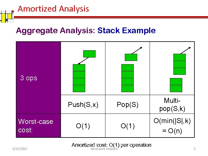 Amortized Analysis Aggregate Analysis: Stack Example 3 ops: Worst-case cost: 4/15/2012 Pop(S) O(1) Push(S,
